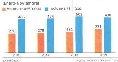 ADEX: Exportaciones a Canadá Crecieron 153% de Enero a Noviembre del 2019